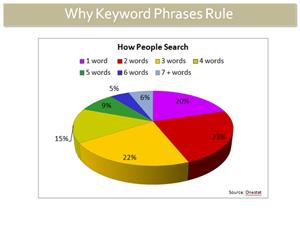 seo101-searchphrases