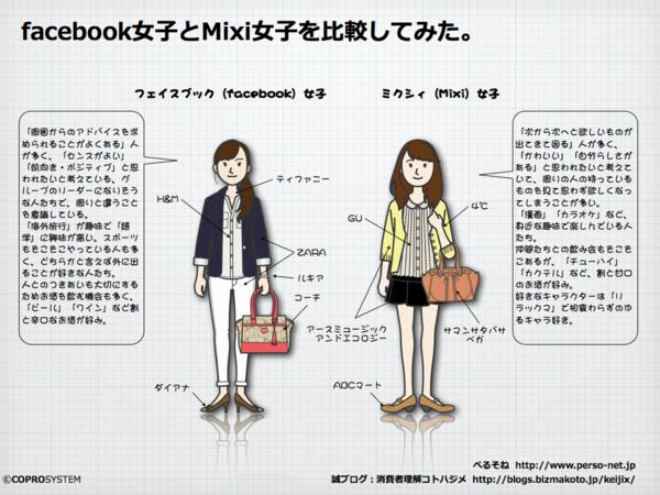 fb女子とmixi女子を比較.003-thumb-600x450-11152